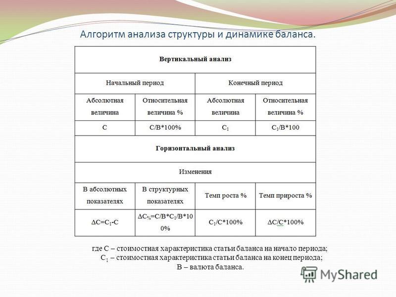 Алгоритм анализа структуры и динамике баланса. где С – стоимостная характеристика статьи баланса на начало периода; C 1 – стоимостная характеристика статьи баланса на конец периода; B – валюта баланса.