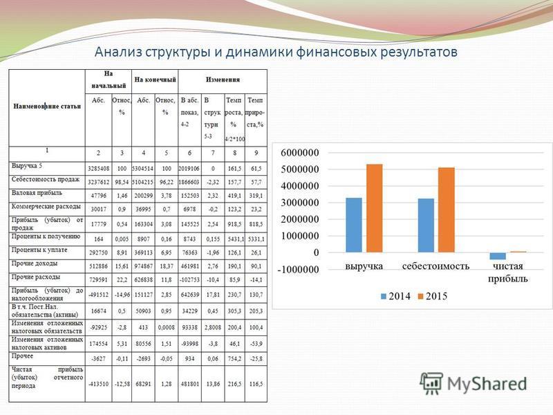 Анализ структуры и динамики финансовых результатов