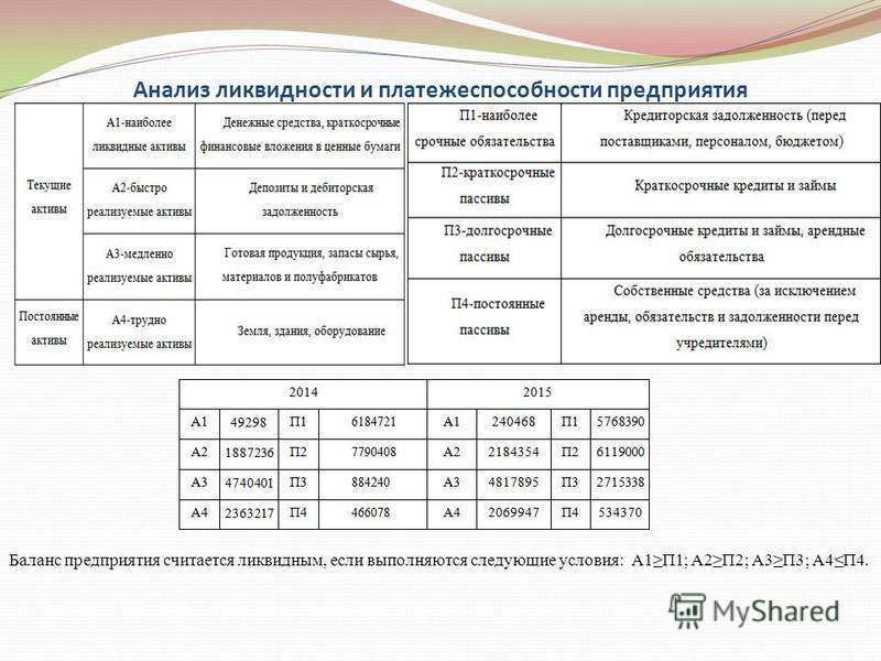 Анализ ликвидности и платежеспособности предприятия Баланс предприятия считается ликвидным, если выполняются следующие условия: А1П1; А2П2; А3П3; А4П4.