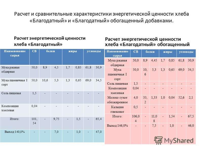 Расчет и сравнительные характеристики энергетической ценности хлеба «Благодатный» и «Благодатный» обогащенный добавками. Расчет энергетической ценности хлеба «Благодатный» Наименование сырья СВбелкижирыуглеводы Мука ржаная обдирная 50,08,94,51,70,856