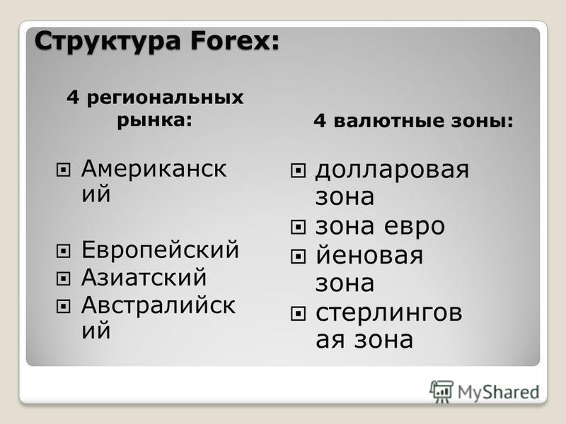 Структура Forex: 4 региональных рынка: 4 валютные зоны: Американск ий Европейский Азиатский Австралийск ий долларовая зона зона евро йеновая зона стерлингов ая зона