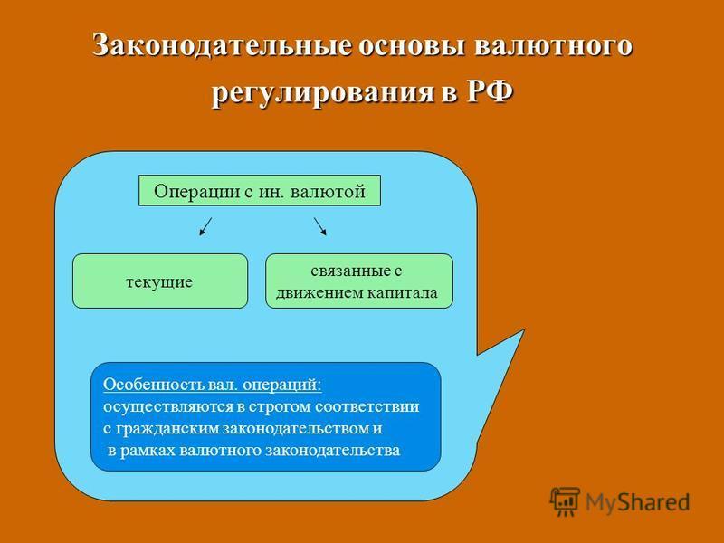 Законодательные основы валютного регулирования в РФ Операции с ин. валютой связанные с движением капитала текущие Особенность вал. операций: осуществляются в строгом соответствии с гражданским законодательством и в рамках валютного законодательства