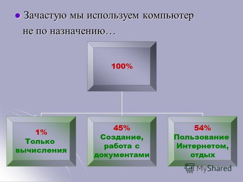 Зачастую мы используем компьютер Зачастую мы используем компьютер не по назначению… не по назначению… 100% 1% Только вычисления 45% Создание, работа с документами 54% Пользование Интернетом, отдых