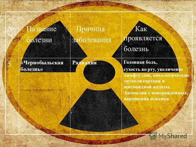Название болезни Причина заболевания Как проявляотся болезнь 5 «Чернобыльская болезнь» Радиация Головная боль, сухость во рту, увеличение лимфоузлов, онкологические опухоли гортани и щитовидной железы. Аномалии у новорожденных, нарушения психики.