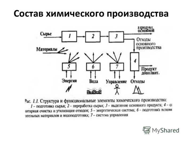 Состав химического производства