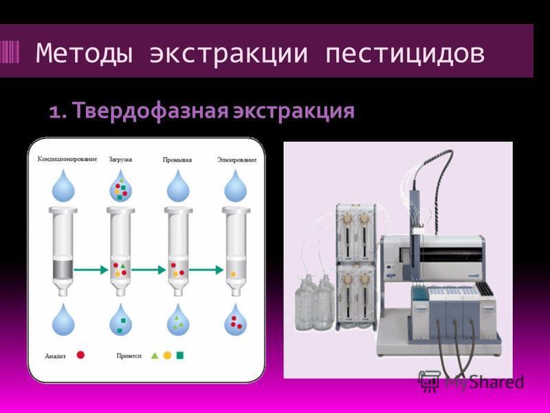Методы экстракции пестицидов 1. Твердофазная экстракция