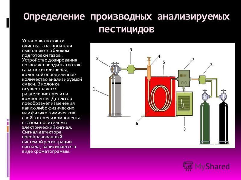 Определение производных анализируемых пестицидов Установка потока и очистка газа-носителя выполняются блоком подготовки газов. Устройство дозирования позволяет вводить в поток газа-носителя перед колонкой определенное количество анализируемой смеси.