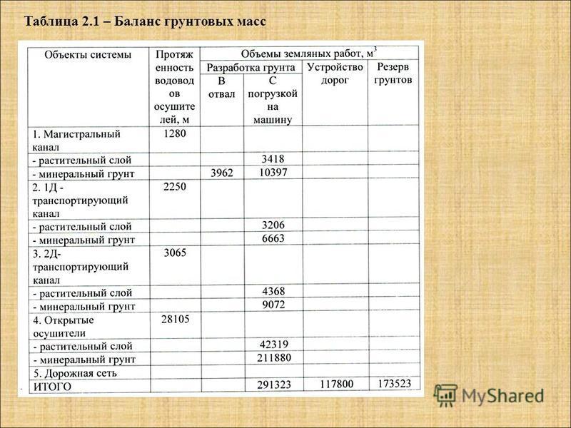 Таблица 2.1 – Баланс грунтовых масс