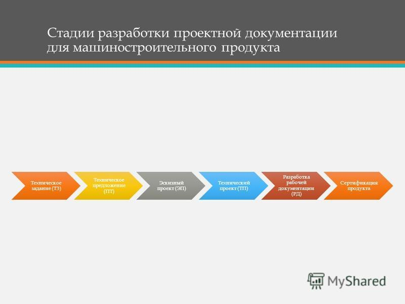 Стадии разработки проектной документации для машиностроительного продукта Техническое задание (ТЗ) Техническое предложение (ПТ) Эскизный проект (ЭП) Технический проект (ТП) Разработка рабочей документации (РД) Сертификация продукта