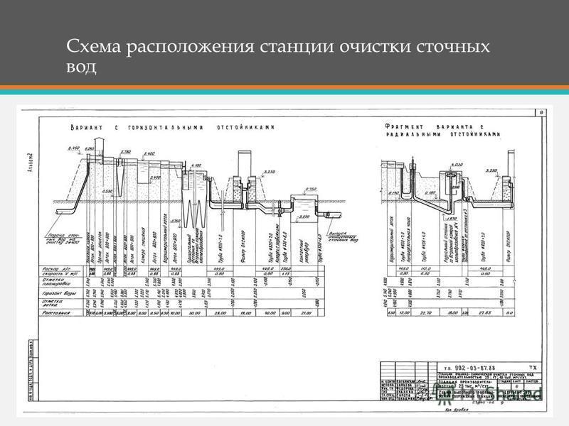 Схема расположения станции очистки сточных вод