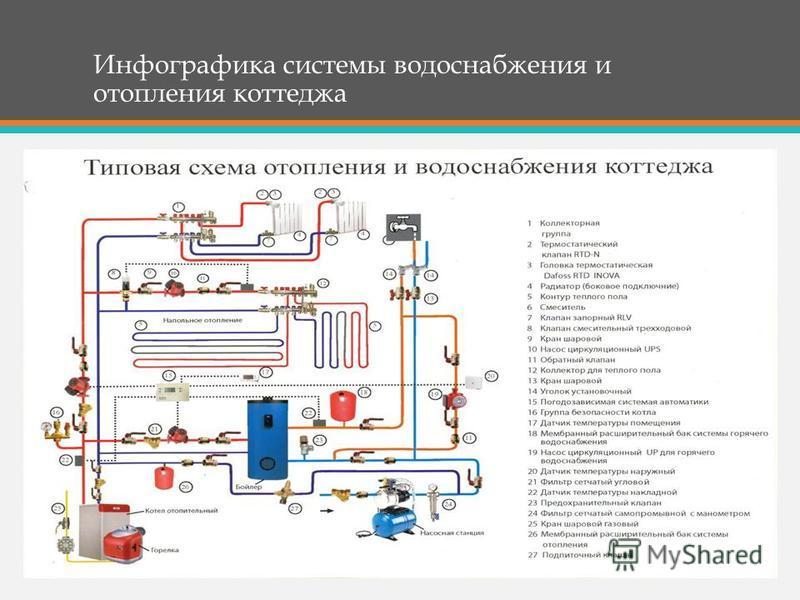 Инфографика системы водоснабжения и отопления коттеджа
