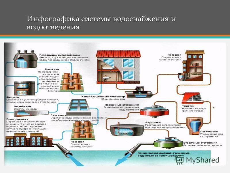 Инфографика системы водоснабжения и водоотведения