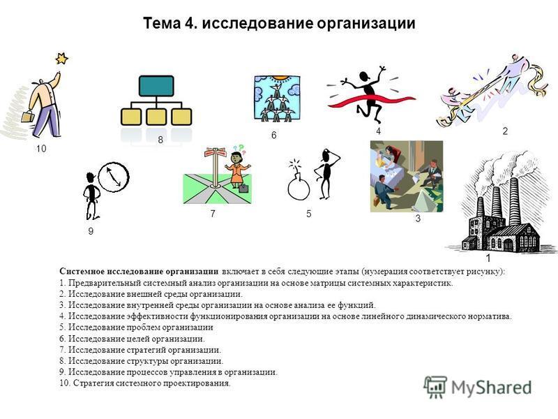 Тема 4. исследование организации 1 2 3 4 6 7 8 9 Системное исследование организации включает в себя следующие этапы (нумерация соответствует рисунку): 1. Предварительный системный анализ организации на основе матрицы системных характеристик. 2. Иссле