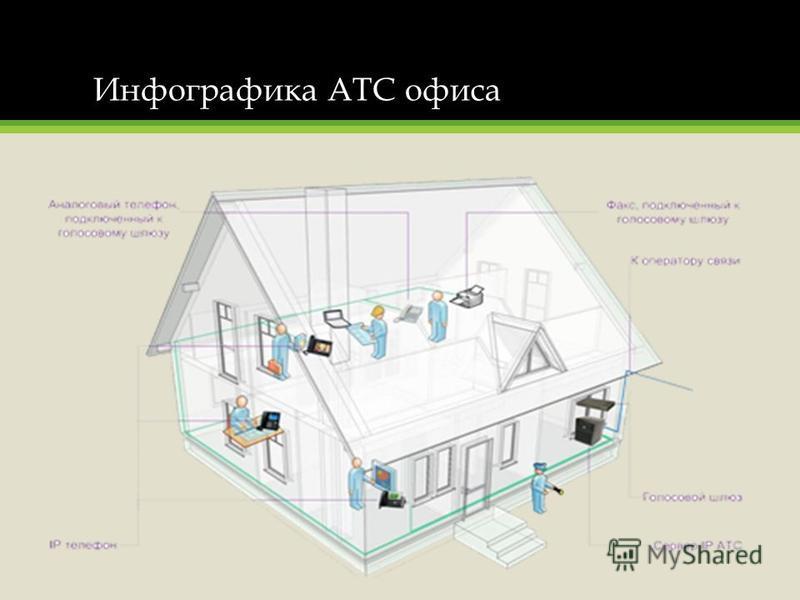 Инфографика АТС офиса
