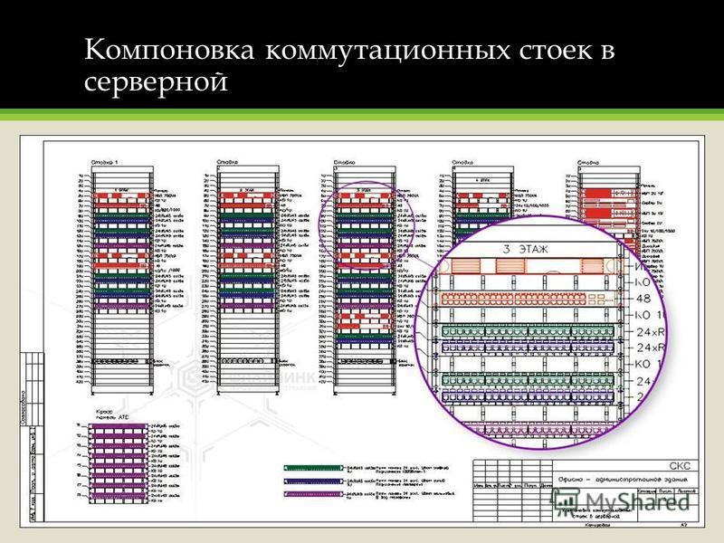 Компоновка коммутационных стоек в серверной