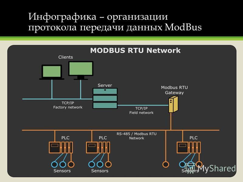 Инфографика – организации протокола передачи данных ModBus