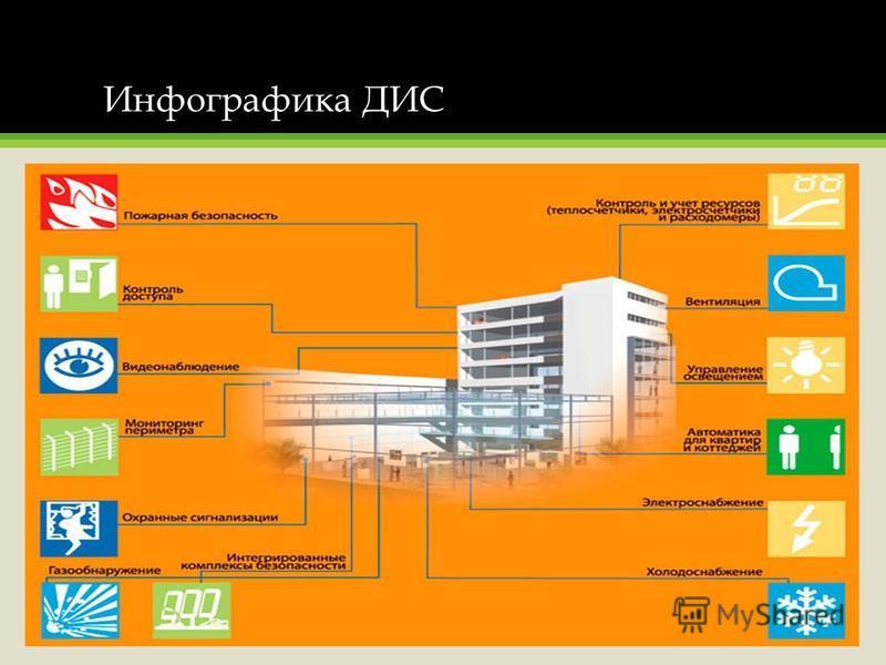 Инфографика ДИС