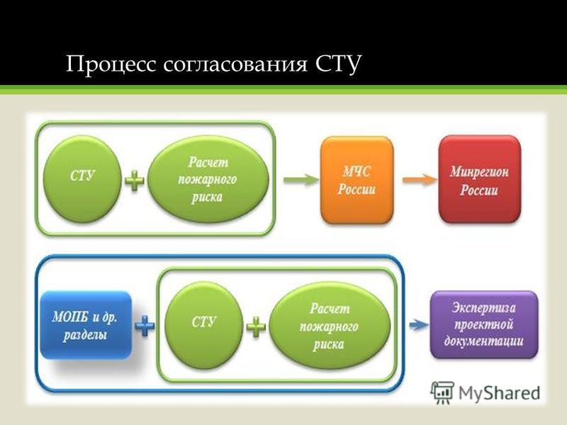 Процесс согласования СТУ