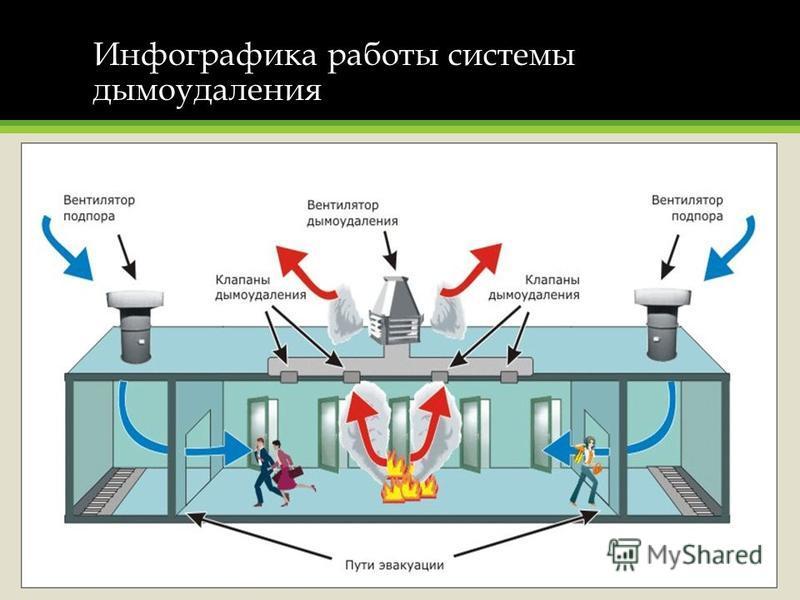 Инфографика работы системы дымоудаления