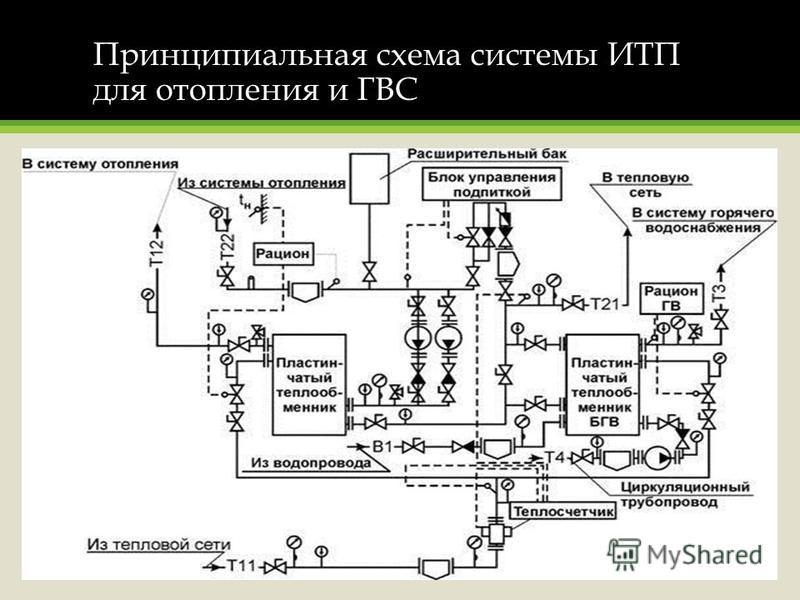 Принципиальная схема системы ИТП для отопления и ГВС
