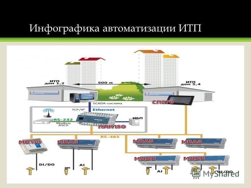 Инфографика автоматизации ИТП