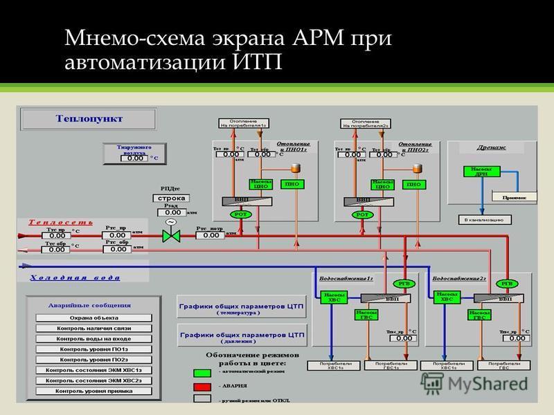 Мнемо-схема экрана АРМ при автоматизации ИТП