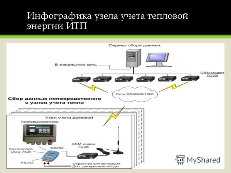 Инфографика узела учета тепловой энергии ИТП