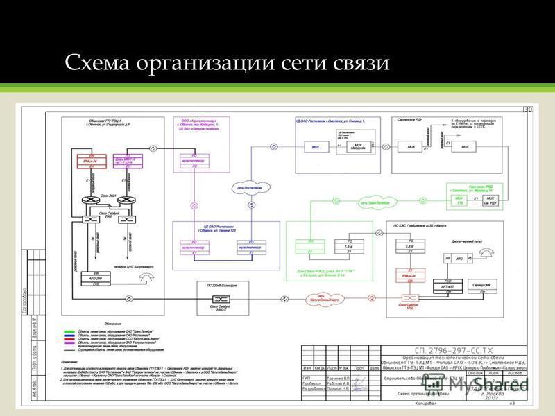 Схема организации сети связи