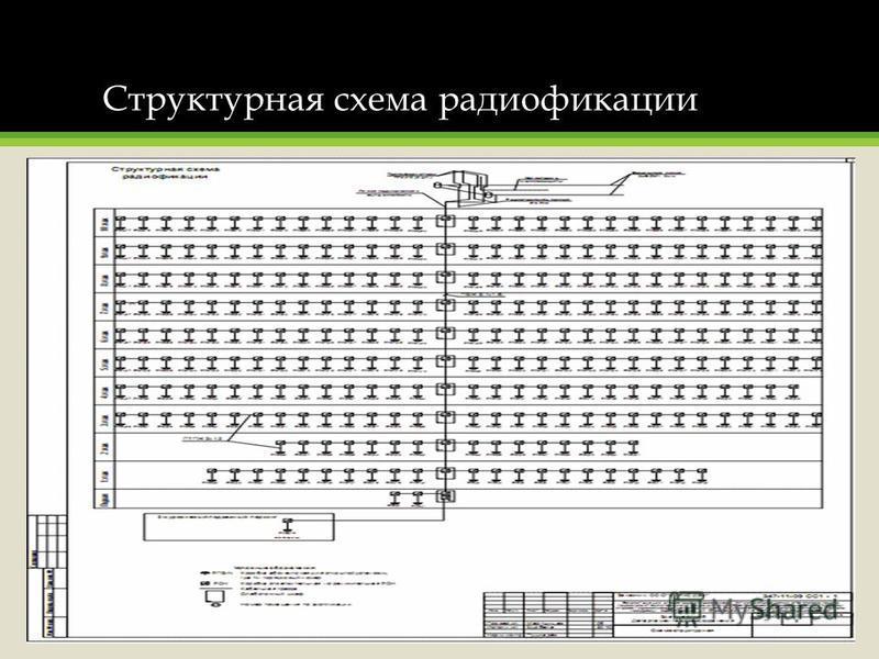 Структурная схема радиофикации