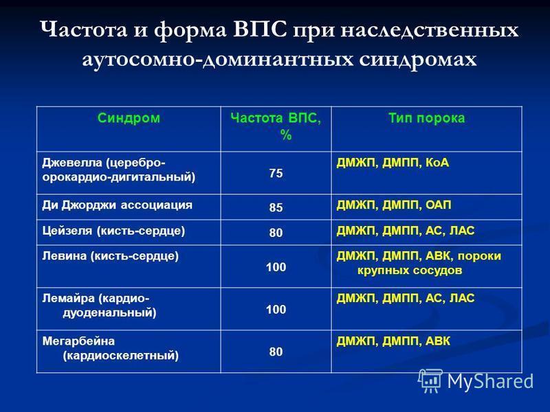 Частота и форма ВПС при наследственных аутосомно-доминантных синдромах Синдром Частота ВПС, % Тип порока Джевелла (серебро- орокардио-дигитальный) 75 ДМЖП, ДМПП, КоА Ди Джорджи ассоциация 85 ДМЖП, ДМПП, ОАП Цейзеля (кисть-сердце) 80 ДМЖП, ДМПП, АС, Л