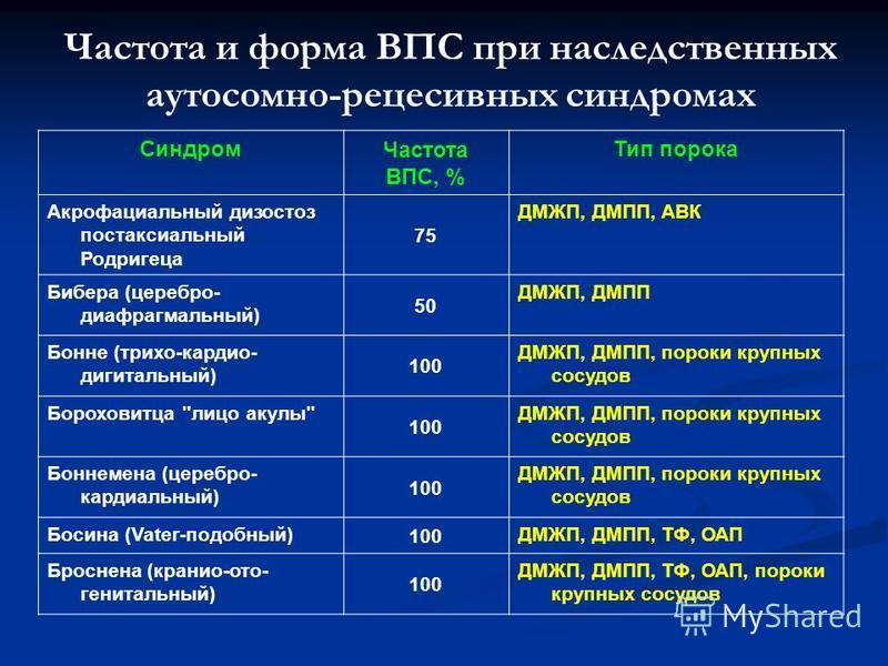 Частота и форма ВПС при наследственных аутосомно-рецесивных синдромах Синдром Частота ВПС, % Тип порока Акрофациальный дизостоз постаксиальный Родригеца 75 ДМЖП, ДМПП, АВК Бибера (серебро- диафрагмальный) 50 ДМЖП, ДМПП Бонне (трико-кардио- дигитальны