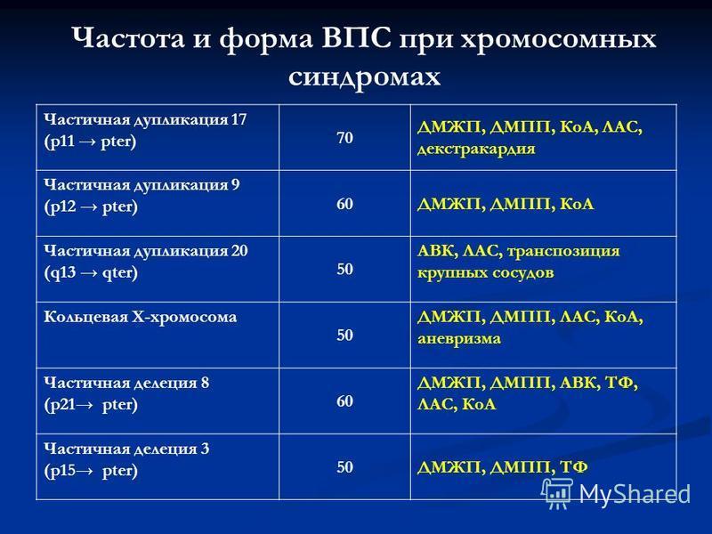 Частота и форма ВПС при хромосомных синдромах Частичная дупликация 17 (р 11 рter) 70 ДМЖП, ДМПП, КоА, ЛАС, декстракардия Частичная дупликация 9 (р 12 рter) 60ДМЖП, ДМПП, КоА Частичная дупликация 20 (q13 qter) 50 АВК, ЛАС, транспозиция крупных сосудов