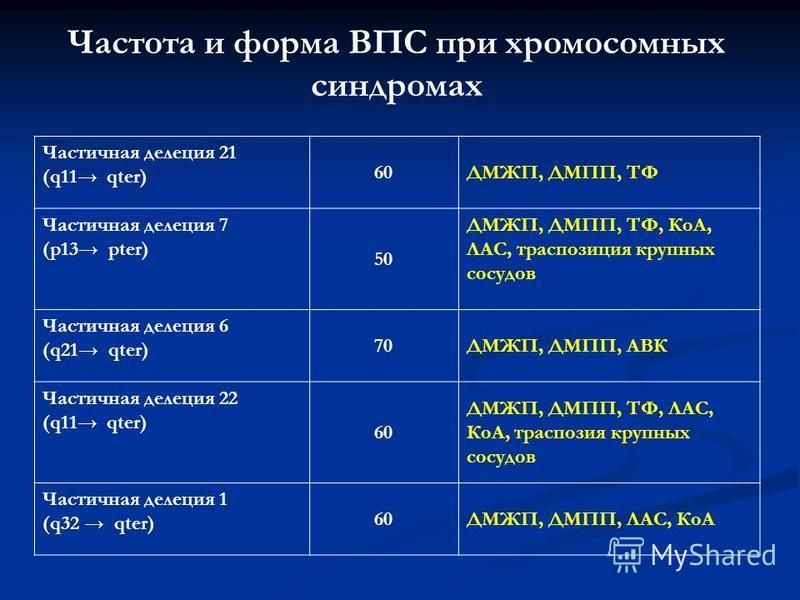 Частота и форма ВПС при хромосомных синдромах Частичная делеция 21 (q11 qter) 60ДМЖП, ДМПП, ТФ Частичная делеция 7 (р 13 рter) 50 ДМЖП, ДМПП, ТФ, КоА, ЛАС, траспозиция крупных сосудов Частичная делеция 6 (q21 qter) 70ДМЖП, ДМПП, АВК Частичная делеция