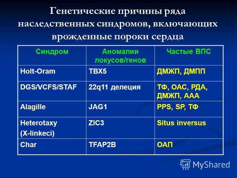 Генетические причины ряда наследственных синдромов, включающих врожденные пороки сердца Синдром Аномалии локусов/генов Частые ВПС Holt-OramТВХ5ДМЖП, ДМПП DGS/VCFS/STAF22q11 делецияТФ, ОАС, РДА, ДМЖП, ААА AlagilleJAG1PPS, SP, ТФ Heterotaxy (X-linkeci)