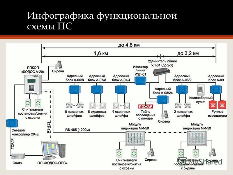 Инфографика функциональной схемы ПС