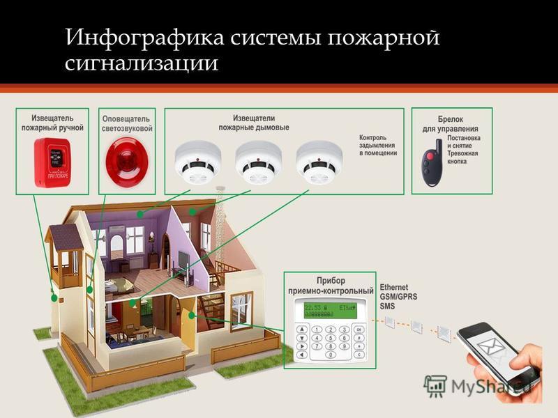 Инфографика системы пожарной сигнализации