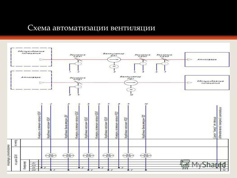 Схема автоматизации вентиляции