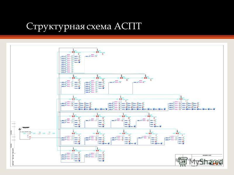 Структурная схема АСПТ