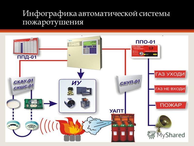 Инфографика автоматической системы пожаротушения