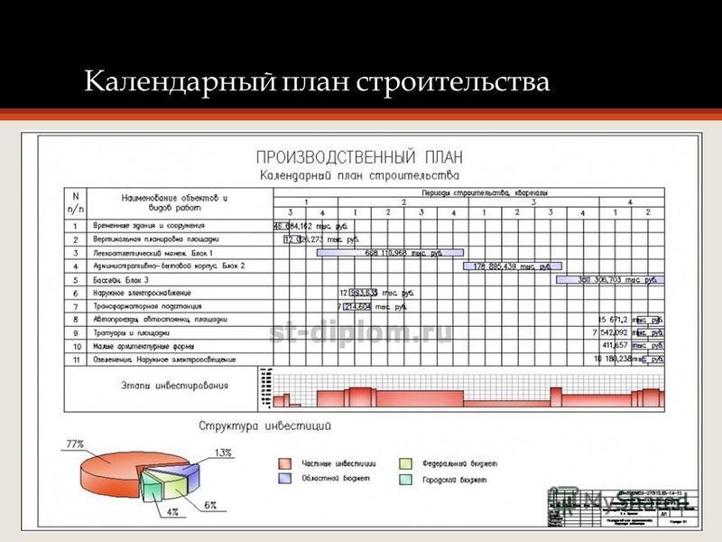 Календарный план строительства