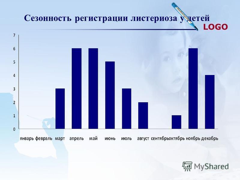 LOGO Сезонность регистрации листериоза у детей