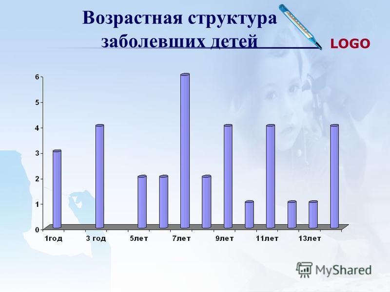 LOGO Возрастная структура заболевших детей