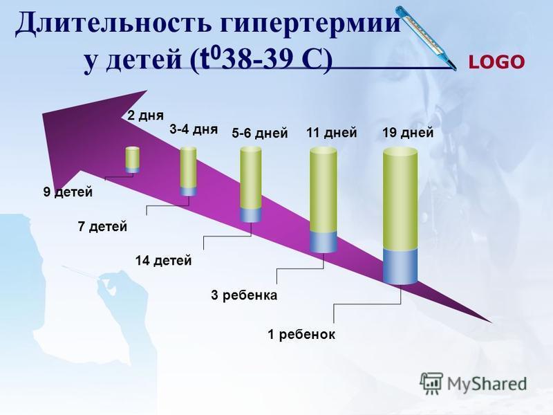 LOGO Длительность гипертермии у детей ( t 0 38-39 С) 5-6 дней 11 дней 19 дней 9 детей 7 детей 14 детей 3 ребенка 1 ребенок 3-4 дня 2 дня