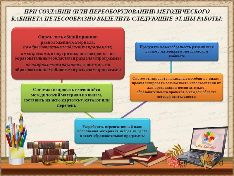 Определить общий принцип расположения материала: по образовательным областям программы; по возрастам, а внутри каждого возраста - по образовательным областям и разделам программы по направлениям развития, а внутри - по образовательным областям и разд
