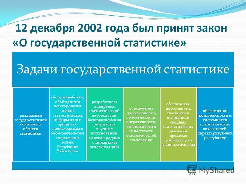 12 декабря 2002 года был принят закон «О государственной статистике» Задачи государственной статистике реализация государственной политики в области статистики сбор, разработка, обобщение и всесторонний анализ статистической информациии о процессах,