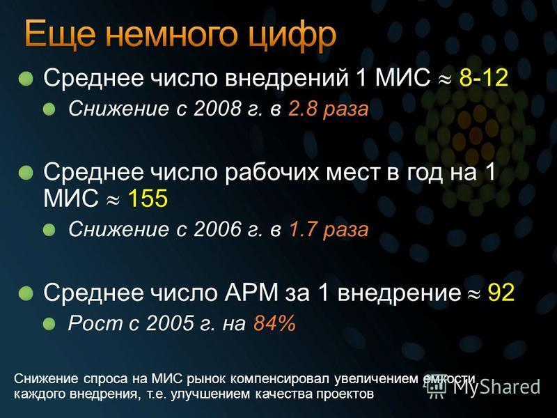 Среднее число внедрений 1 МИС 8-12 Снижение с 2008 г. в 2.8 раза Среднее число рабочих мест в год на 1 МИС 155 Снижение с 2006 г. в 1.7 раза Среднее число АРМ за 1 внедрение 92 Рост с 2005 г. на 84% Снижение спроса на МИС рынок компенсировал увеличен