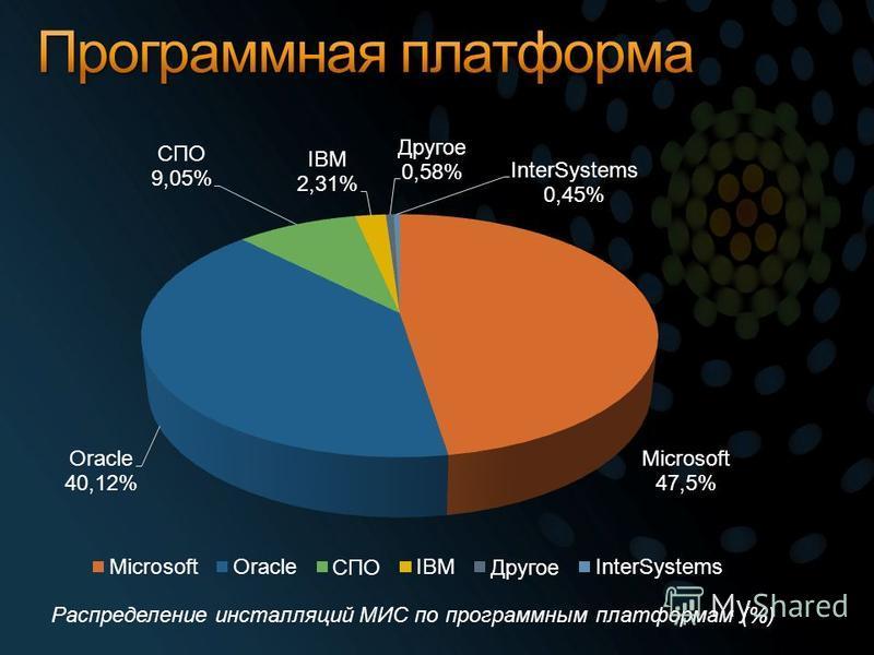 Распределение инсталляций МИС по программным платформам (%)