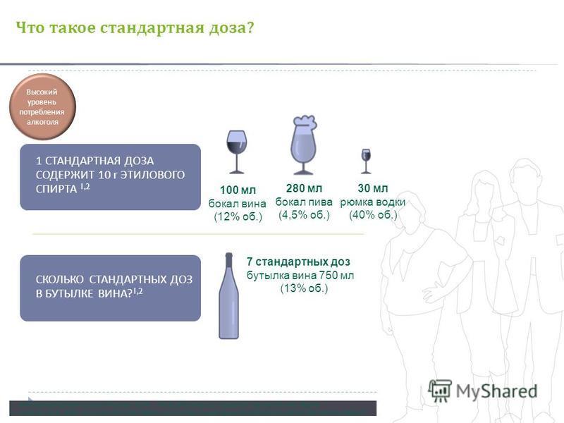 1 СТАНДАРТНАЯ ДОЗА СОДЕРЖИТ 10 г ЭТИЛОВОГО СПИРТА 1,2 СКОЛЬКО СТАНДАРТНЫХ ДОЗ В БУТЫЛКЕ ВИНА ? 1,2 100 мл бокал вина (12% об.) 280 мл бокал пива (4,5% об.) 1. International Center for Alcohol Policies (ICAP). The ICAP Blue Book, Module 20: Standard D