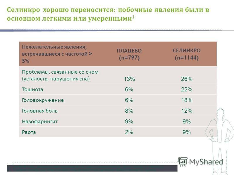 Нежелательные явления, встречавшиеся с частотой > 5% ПЛАЦЕБО (n=797) СЕЛИНКРО (n=1144) Проблемы, связанные со сном ( усталость, нарушения сна ) 13%26% Тошнота 6%22% Головокружение 6%18% Головная боль 8%12% Назофарингит 9% Рвота 2%9% 1. Van den Brink