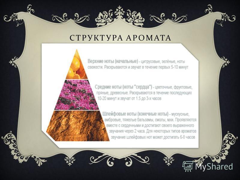 СТРУКТУРА АРОМАТА